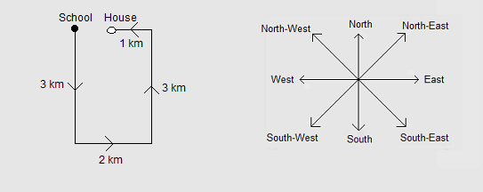 direction sense question6