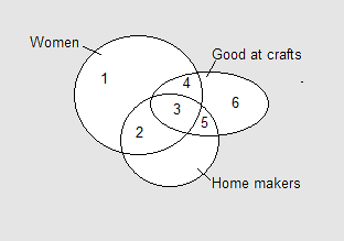 Venn diagrams verbal reasoning questions and answers for ssc which number in the given venn diagrams indicates among women home makers who are good at crafts ccuart Gallery